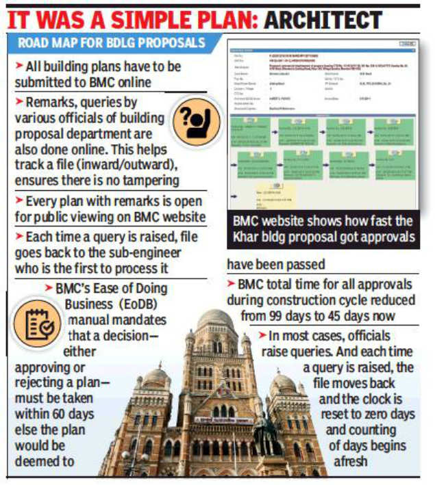 Mumbai: No fire NOC, yet BMC clears Khar building proposal in record time
