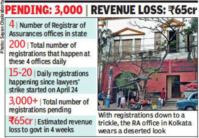 Lawyers' strike holds up property registration in Kolkata