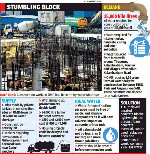 Water crunch puts construction down in Chennai
