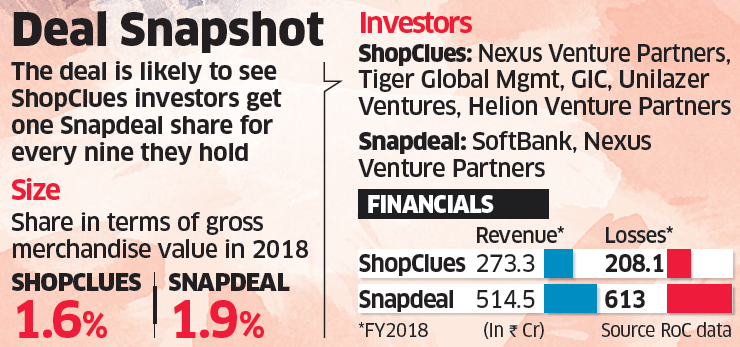 381bb523bf1 SnapDeal  Snapdeal close to acquiring ShopClues in all-stock deal ...