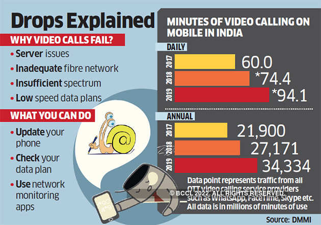 Here's why your video calls freeze and drop so often