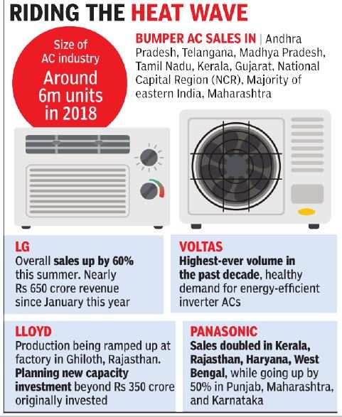 Soaring temperatures fire up sales of ACs
