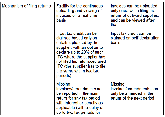 GST return filing: These are the major changes in the process from July