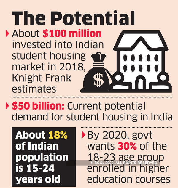 Student housing segment catching the fancy of global funds & builders
