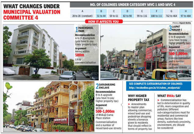 South Delhi colonies wrecked by commercialisation may end-up paying more property tax