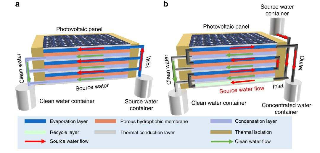 Sunlight to generate electricity and purify water simultaneously