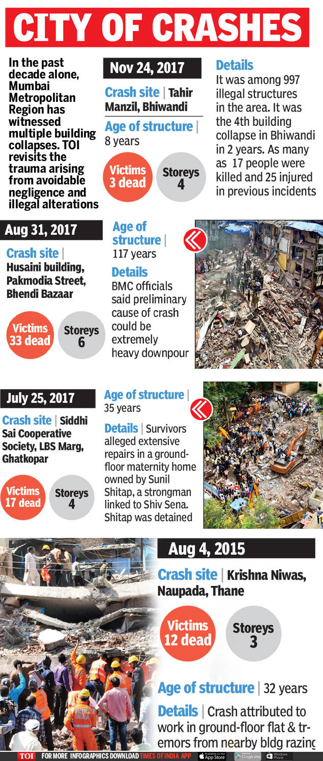 Dongri tragedy: Mumbai needs enforcement of building safety norms, say experts