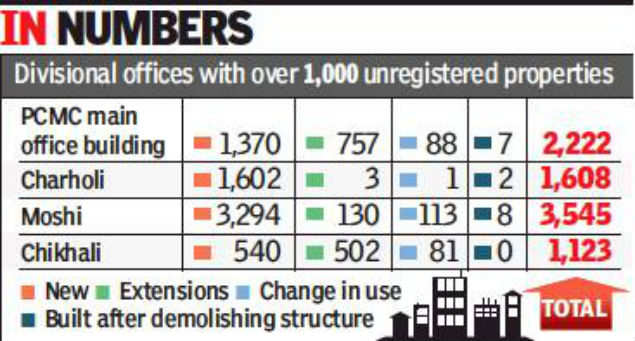 Pimpri Chinchwad civic body detects 15,000 unregistered properties in its limits