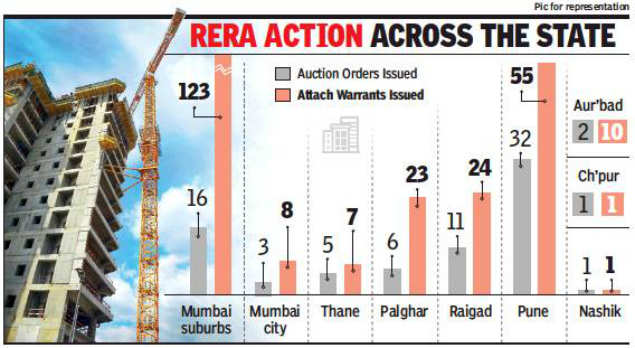 Orders for auction issued by MahaRera in 250 cases