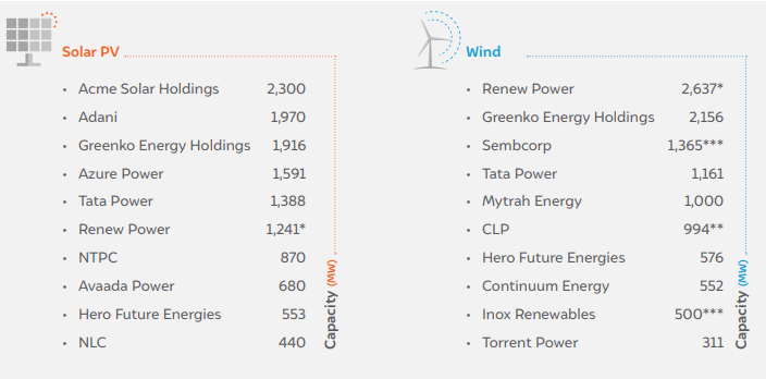 renewable energy: India's largest renewable energy companies
