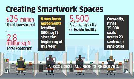 Smartworks leases 2,70,000 sq ft space in Noida for nine years