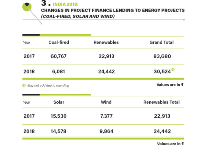 Renewable energy projects captured 80 per cent of all energy financing in India in 2018