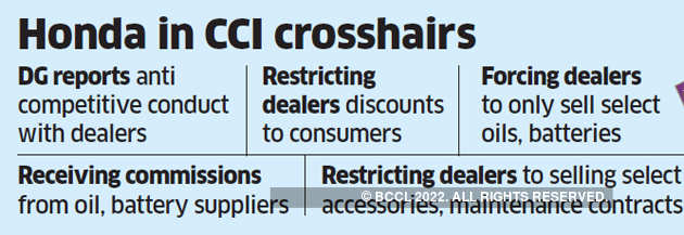 Honda motorcycle runs foul of CCI for abusing dominant position