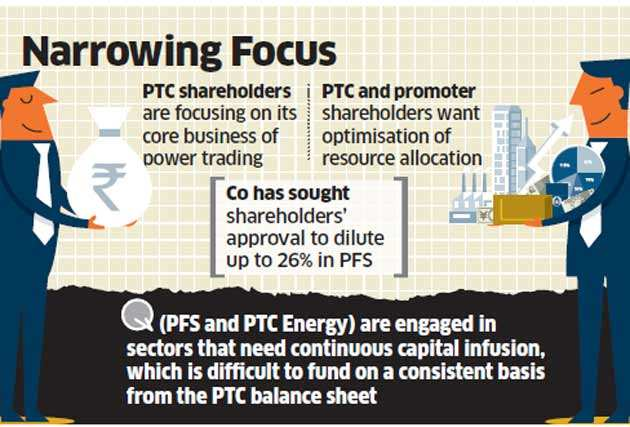 PTC eyes exit from non-core businesses to raise Rs 2,000 crore