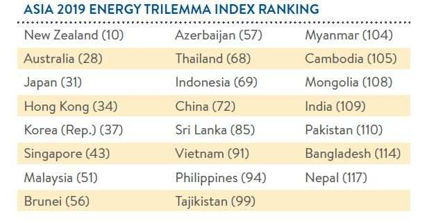 India ranks 109th in World Energy Council's energy trilemma index