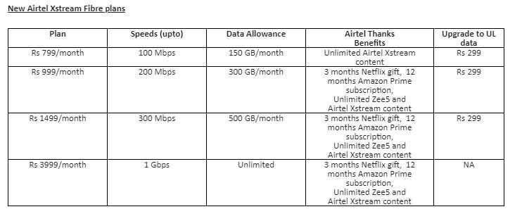 Bharti Airtel Launches Broadband Plans Starting Rs 799 Telecom News Et Telecom