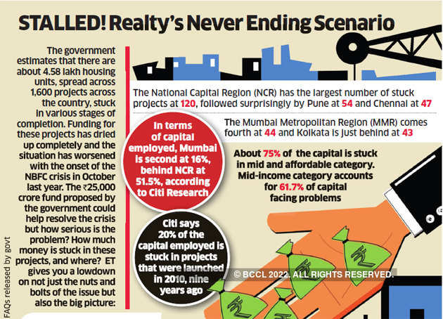 Mumbai likely to get biggest pie of Rs 25,000 crore realty bailout package