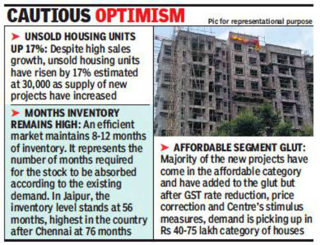 Home sales in Jaipur up by 22%: Report