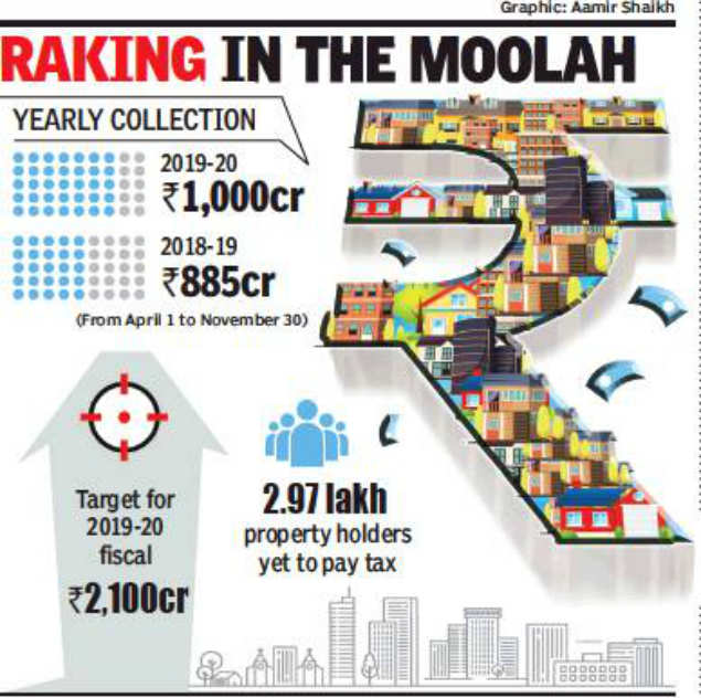 Pune civic body collects Rs 1,000 crore property tax by November