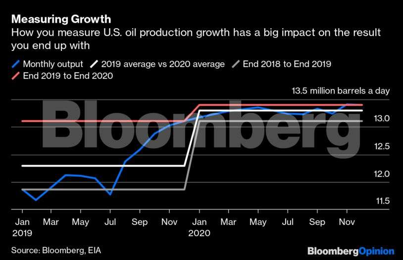 Does Opec see US crude oil output as half full or half empty?