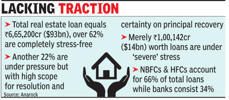 NHB's Rs 30,000 crore liquidity facility for projects fails to gain traction