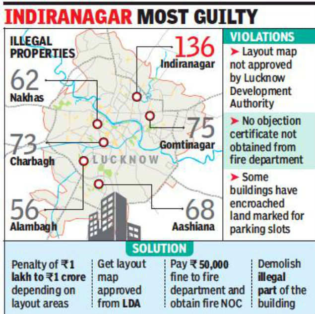 Lucknow development body razes only five out of 470 illegal commercial buildings