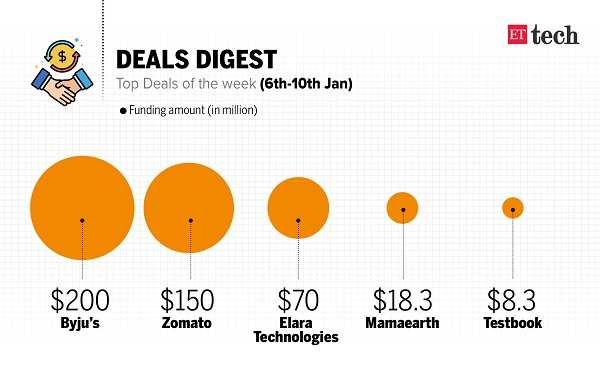 ETtech Deals Digest: Tiger Global backs Byju's, Zomato's $150M funding & more
