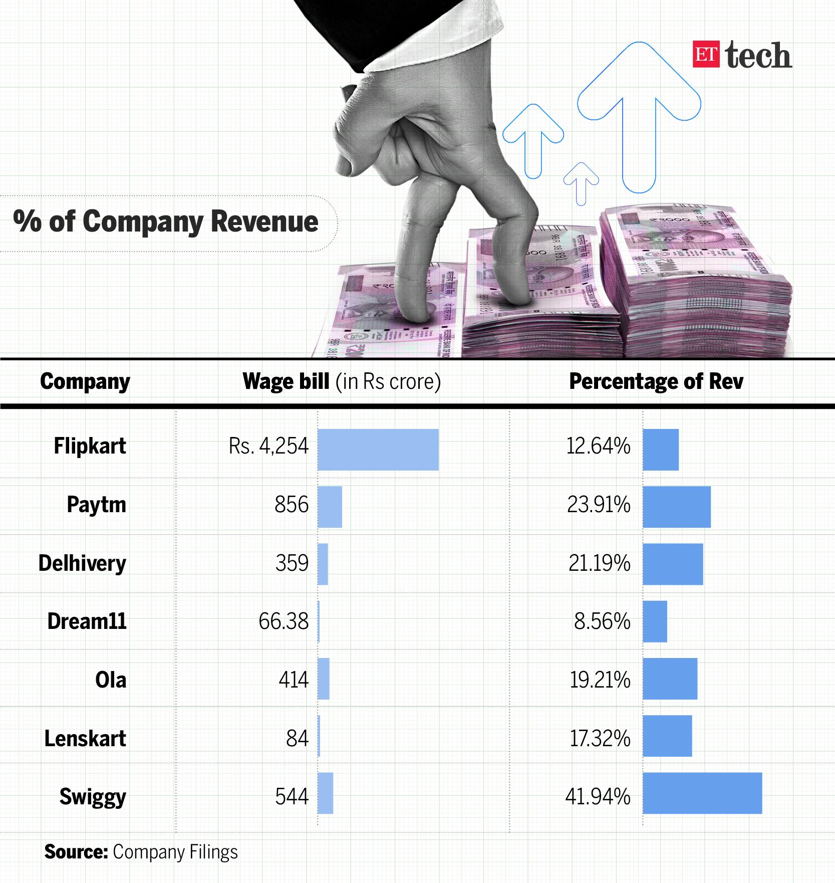 Infographic: Rahul Awasthi