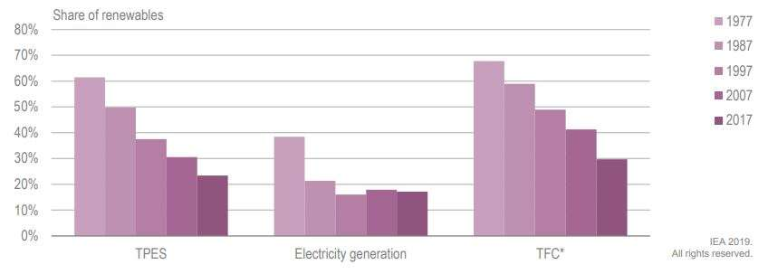 Renewable energy share in power generation remains stable over the decade: IEA