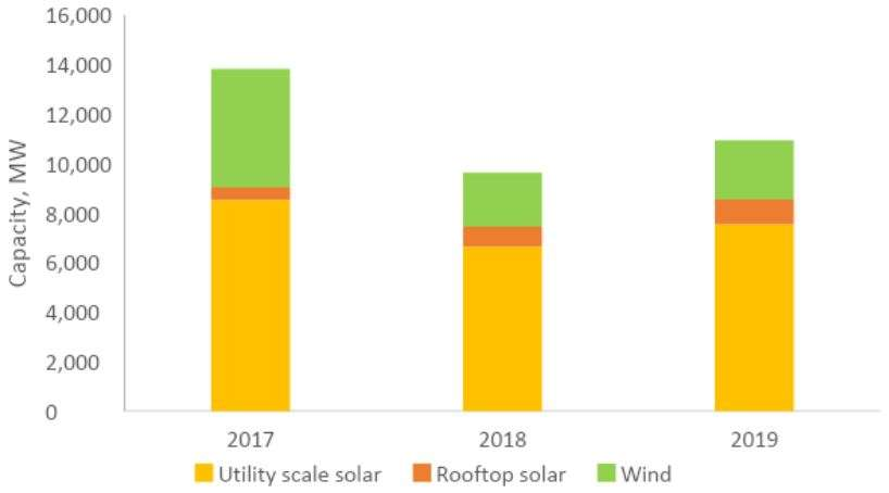 India's renewable energy capacity reaches 86 GW in 2019; wind takes biggest share