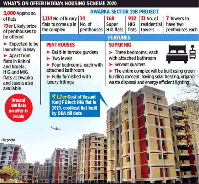DDA set to offer penthouses worth Rs 3 crore in Dwarka