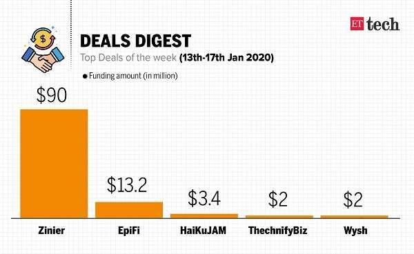 ETtech Deals Digest: Zinier raises $90M, Lightbox backs HaikuJam & more
