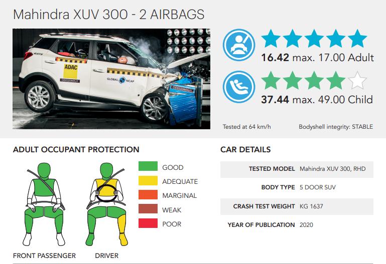 XUV 300 crash test ratings: Mahindra XUV300 scores 5 stars at ...