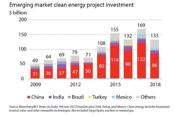 India tops clean energy investment rankings among emerging markets