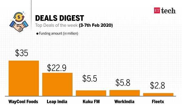 ETtech Deals Digest: WayCool Foods, Kuku FM, WorkIndia lands funding this week