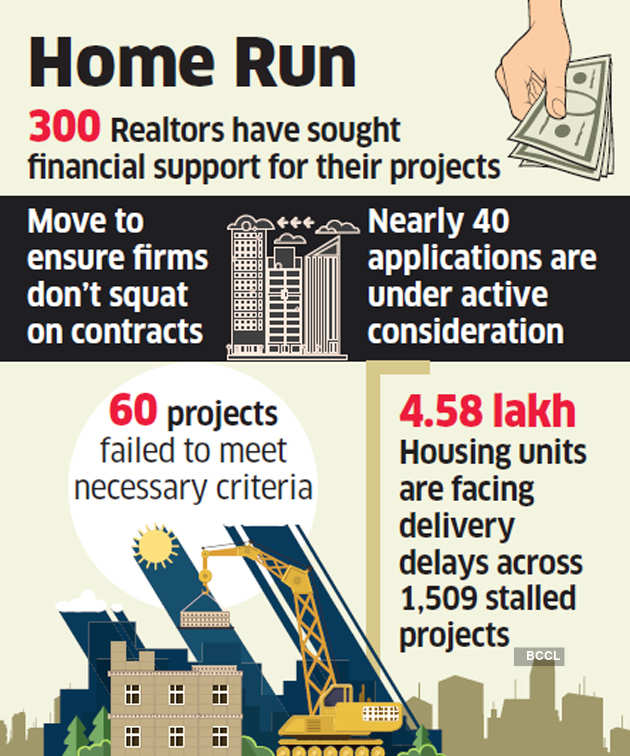 Realty fund of Rs 12,500 crore may be fully deployed in two years