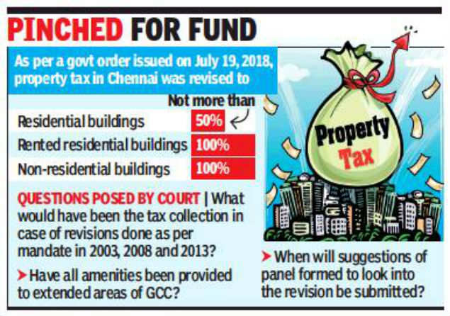 Madras HC summons administration officials over suspension of revised property tax