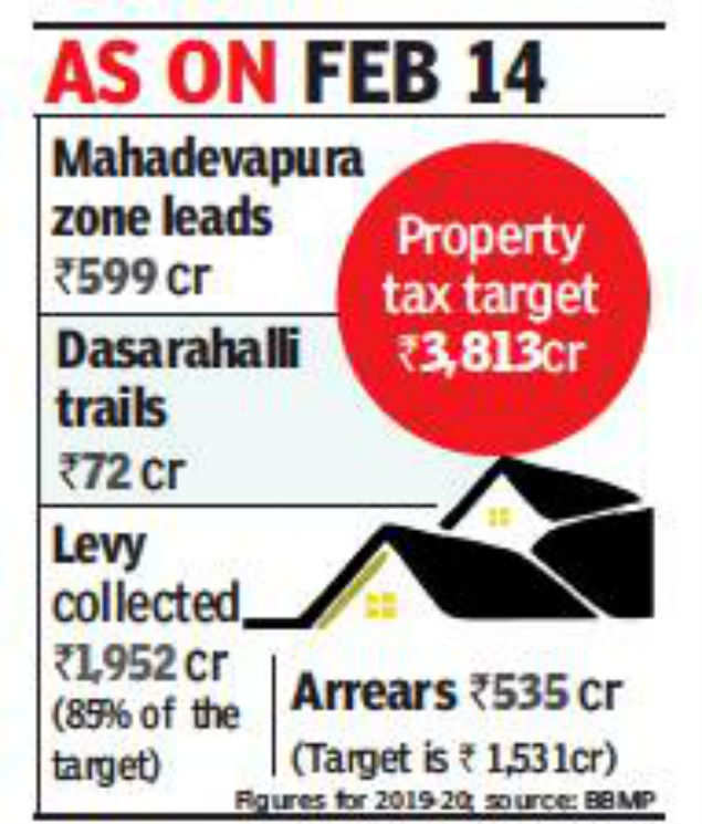 Bengaluru civic body falls 35% short of property tax target