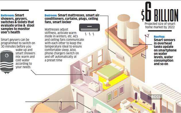 Home smart home: India's booming home automation market