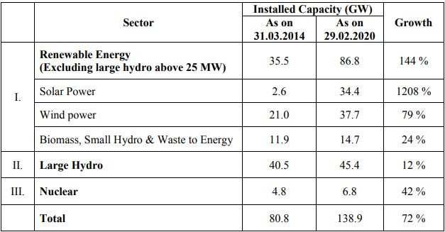 India's renewable energy generation capacity has grown 72 per cent in six yrs: R K Singh