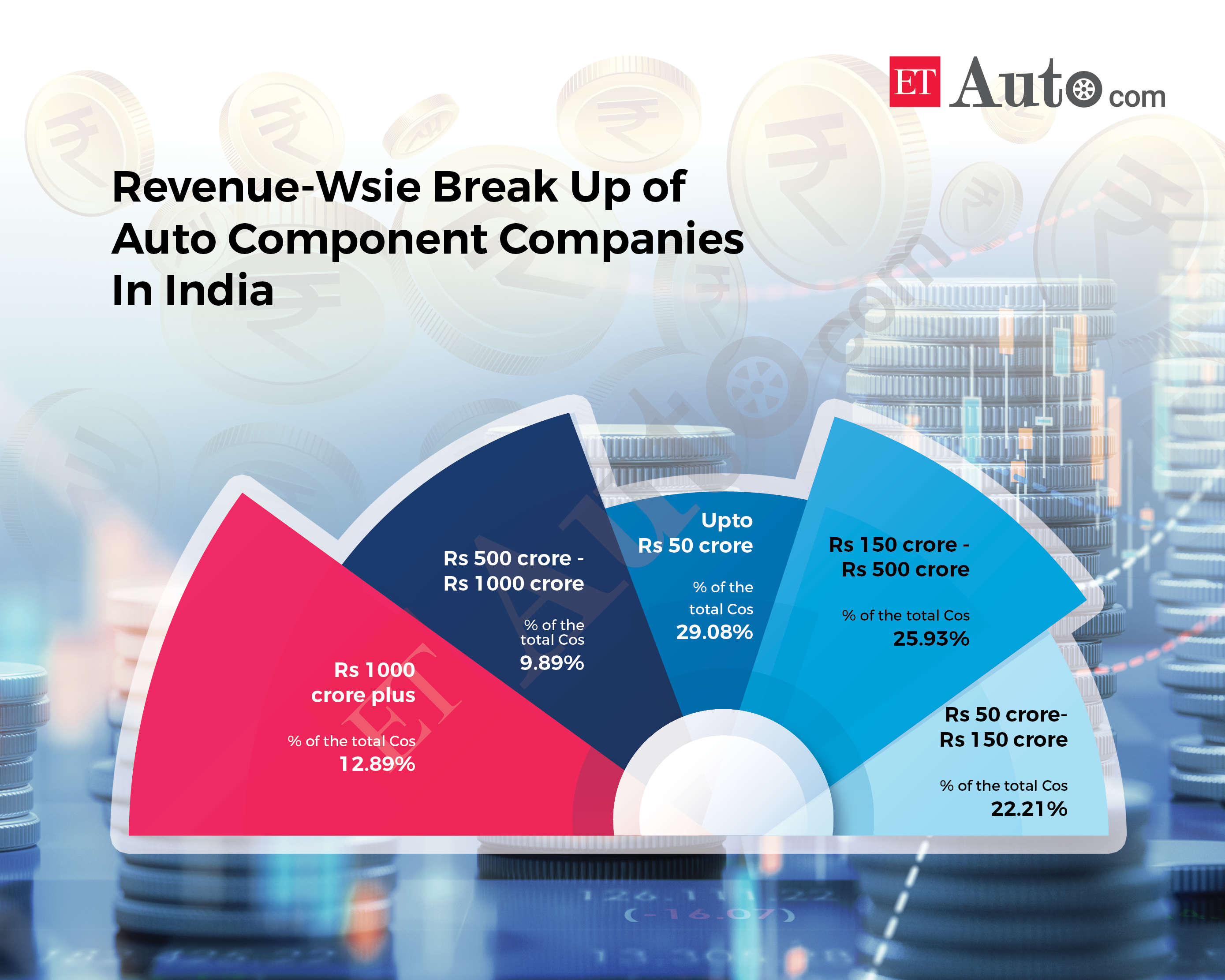 Indian parts makers on average still spend less than 1% of their revenue on R&D, even as these JVs and technical alliances come at a huge cost.