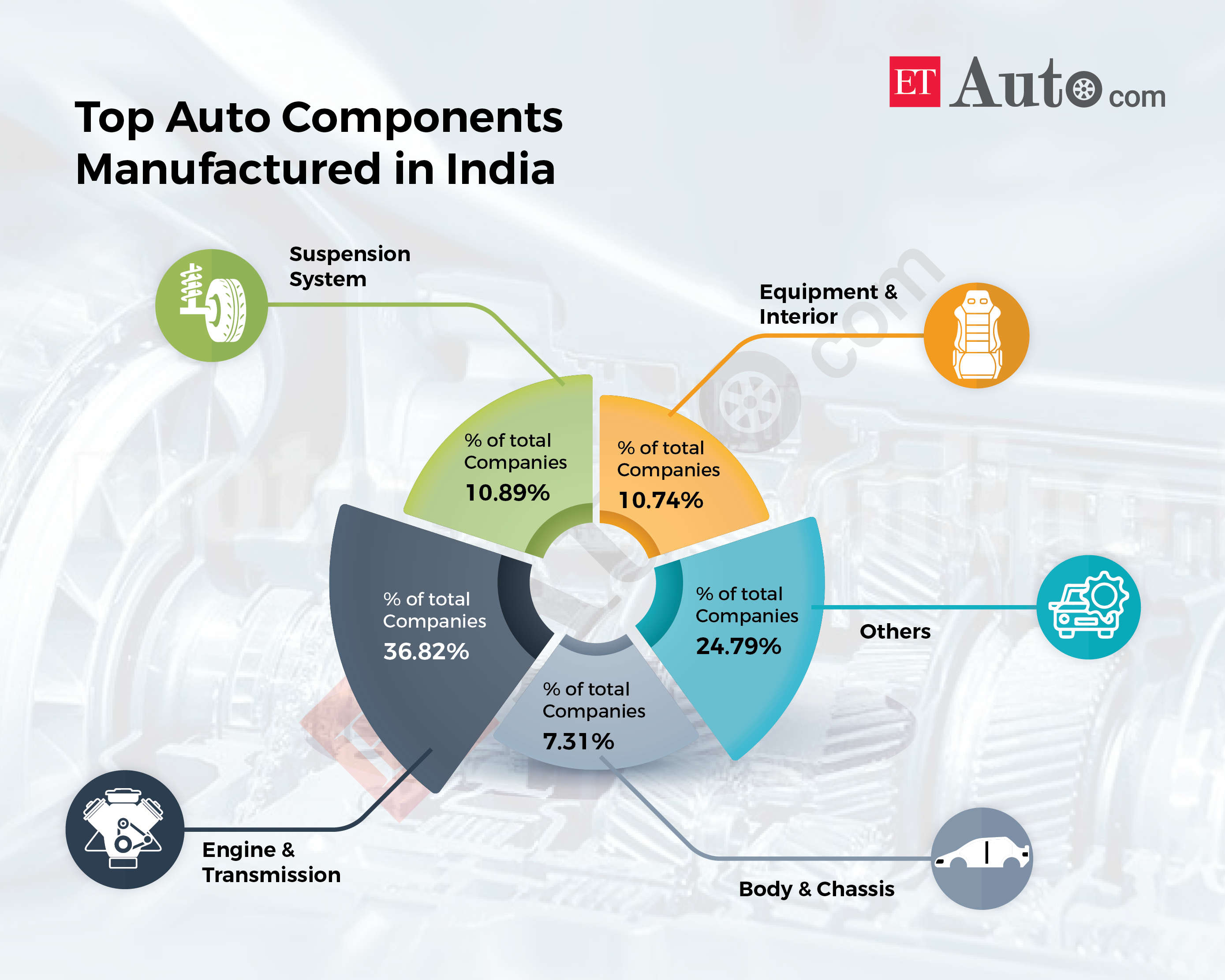In the country's $104 billion revenue automobile industry, component makers account for more than half at $57 billion.