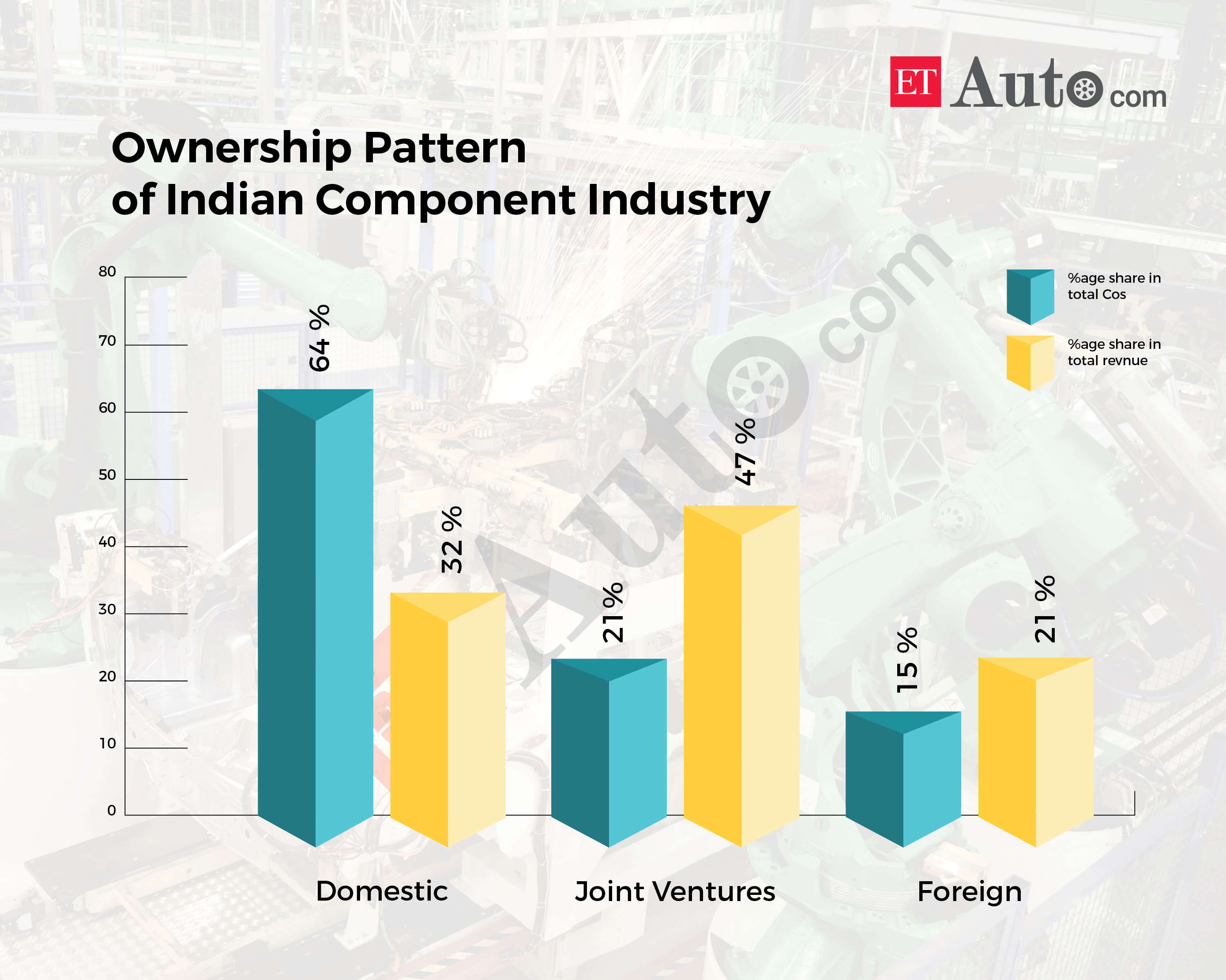 A large number of Indian component makers are heavily dependent on foreign companies to get technology.