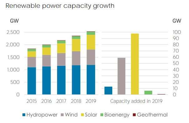 Global renewable energy capacity grew 7.4 per cent in 2019, solar takes biggest share