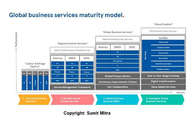 Business services of the future: More digital, more intelligent