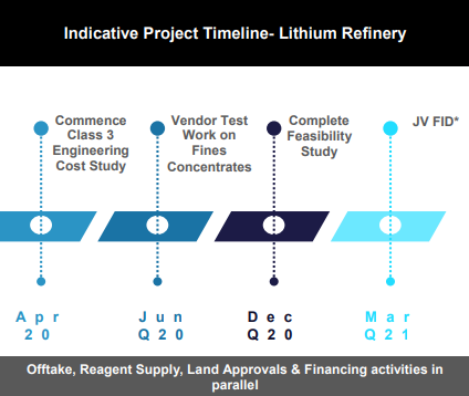 Manikaran Power Limited and Neo Metals Launch Joint Feasibility Study for Lithium Refinery