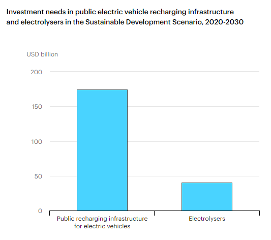 Around 1,000 GWh of battery manufacturing capacity needed to meet global EV target by 2025