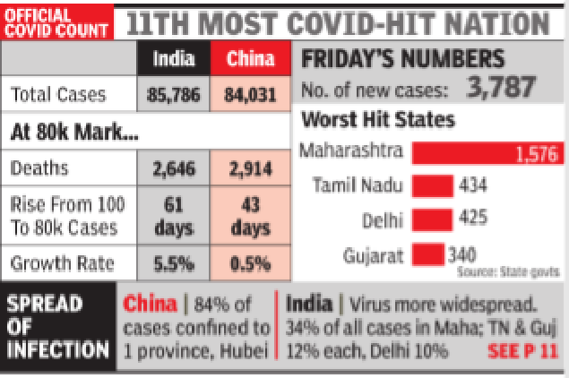 Covid-19: India reports 3,500+ cases, China hears