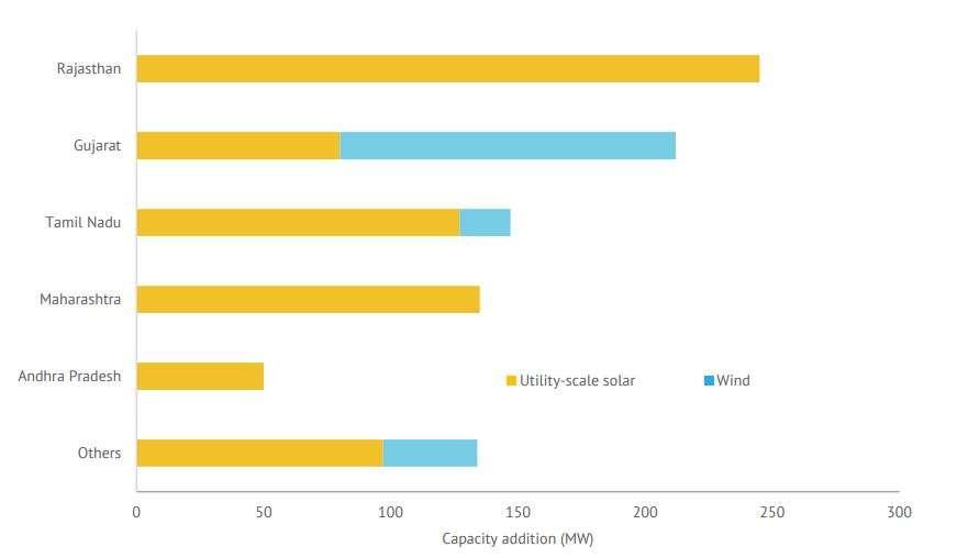 Rajasthan, Maharashtra added maximum utility-scale solar in Q1 2020