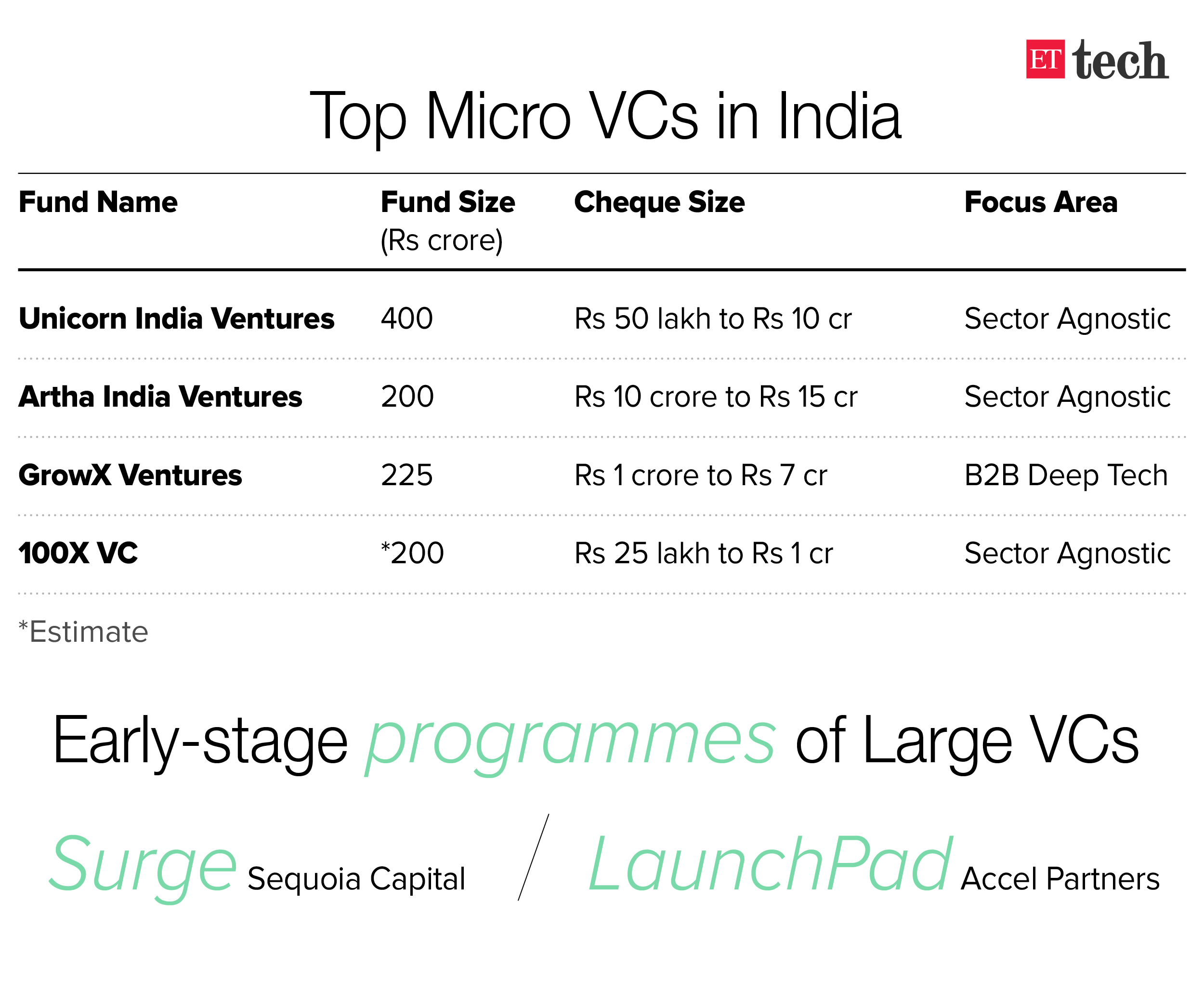 Micro VCs fight for relevance as bigger funds dig in
